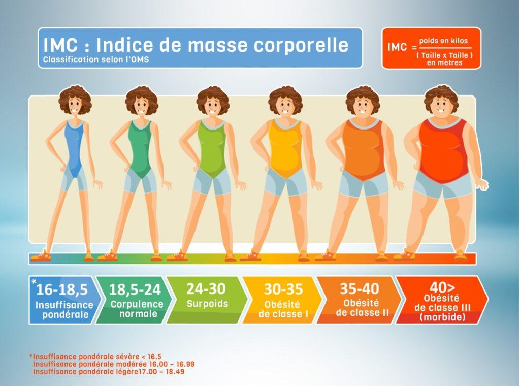 Calculez votre indice de masse corporelle (IMC) - Chirurgie bariatrique (obésité) en Tunisie